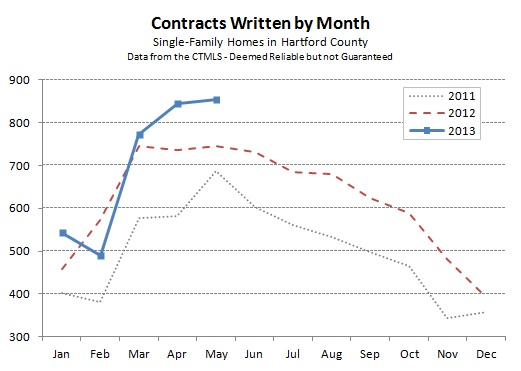 Hartford County Single Family Contracts in May 2013