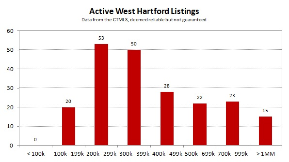 2013-06 Active West Hartford Listings