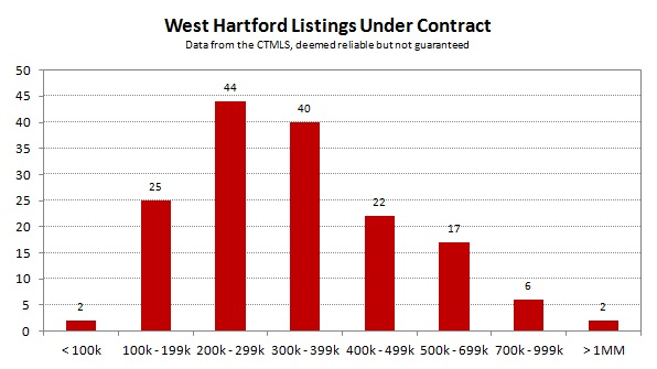2013-06 West Hartford Listings Under Contract