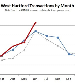 2013-06 West Hartford Transactions by Month