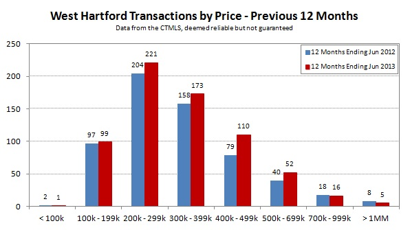 2013-06 West Hartford Transactions by Price