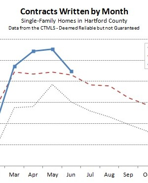 Hartford County Single Family Contracts in June 2013