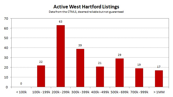 2013-07 Active West Hartford Listings