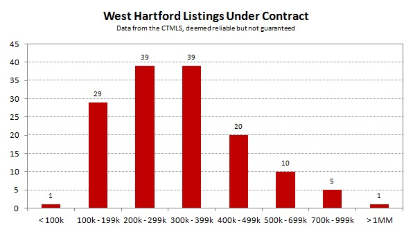 2013-07 West Hartford Listings Under Contract
