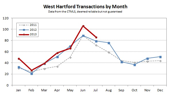 2013-07 West Hartford Transactions by Month