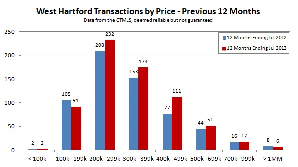 2013-07 West Hartford Transactions by Price