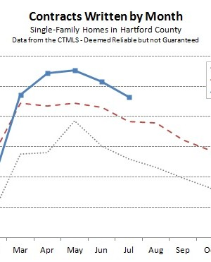 Hartford County Single Family Contracts in July 2013