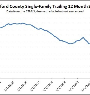 Tax Credit - Trailing 12 Month Sales