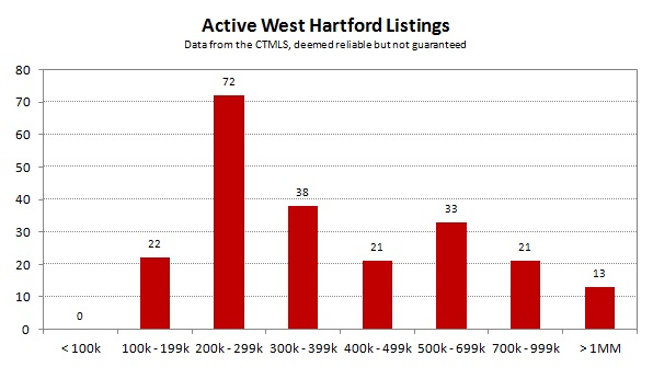2013-08 Active West Hartford Listings