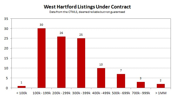 2013-08 West Hartford Listings Under Contract