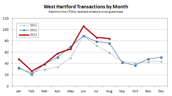 2013-08 West Hartford Transactions by Month