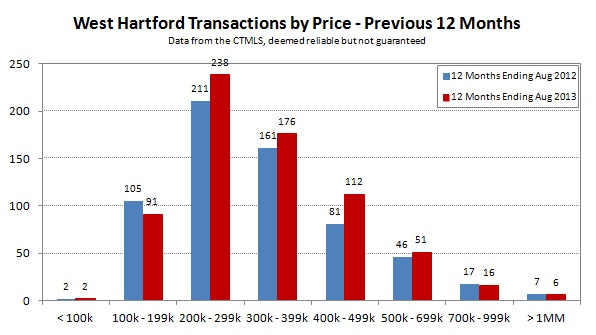 2013-08 West Hartford Transactions by Price