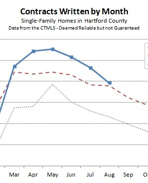 Hartford County Single Family Contracts in August 2013