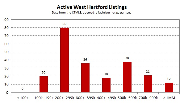2013-09 Active West Hartford Listings