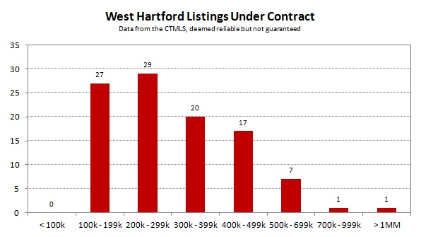 2013-09 West Hartford Listings Under Contract