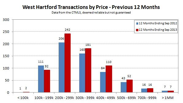 2013-09 West Hartford Transactions by Price