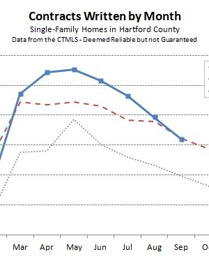 2013-10-07 Hartford County Single Family Contracts in September 2013