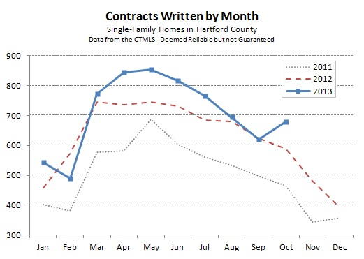 Hartford County Single Family Contracts in October 2013