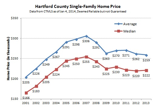2014-01-09 Hartford County Single-Family Prices 2013