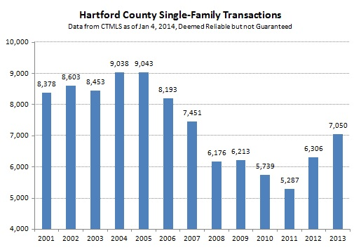 2014-01-09 Hartford County Single-Family Transaction 2013