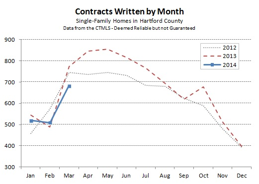 Hartford County Single Family Contracts in March 2014