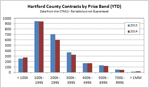 2014-05-04 Hartford County Contracts by Price Band