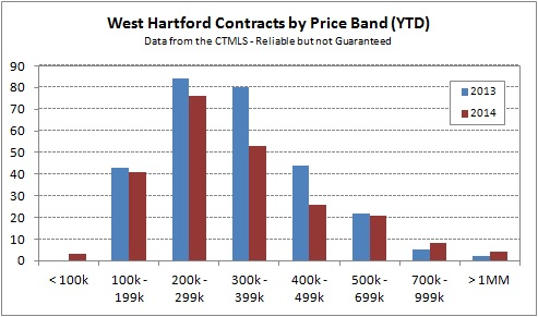 2014-05-04 WH Contracts by Price Band