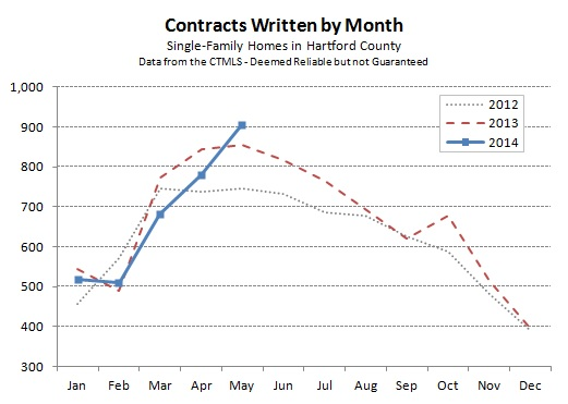 Hartford County Single Family Contracts in May 2014