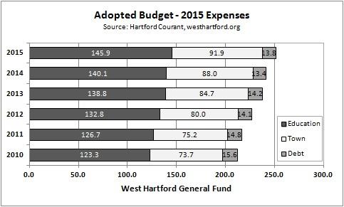 West Hartford Budget History