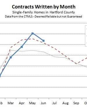 Hartford County Single Family Contracts in June 2014
