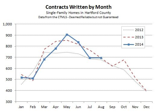 Hartford County Single Family Contracts in August 2014
