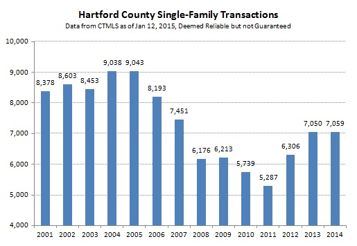 2015-01-15 Hartford County Single-Family Deals by Year