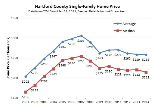 2015-01-15 Hartford County Single-Family Prices by Year