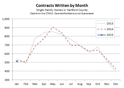 2015-02-04 Hartford County Single Family Contracts in January 2015