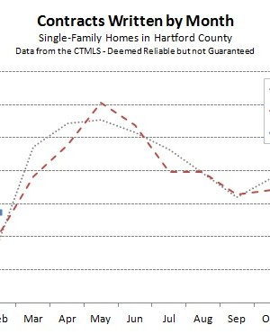 2015-03-04 Hartford County Single Family Contracts in February 2015