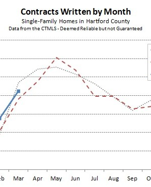 2015-04-09 Hartford County Single Family Contracts in March 2015