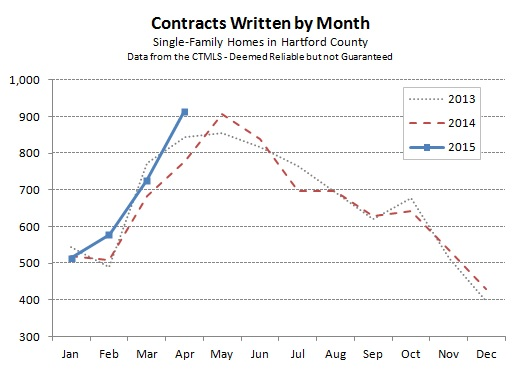 2015-05-05 Hartford County Single Family Contracts in April 2015