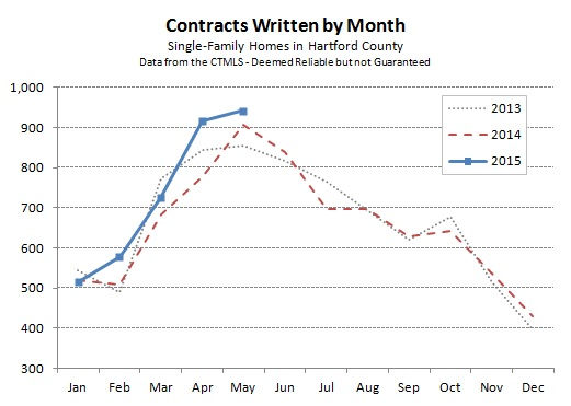 2015-06-07 Hartford County Single Family Contracts in May 2015