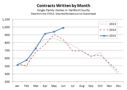 2015-07-02 Hartford County Single Family Contracts in June 2015