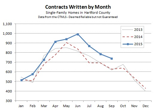 Hartford County Single Family Contracts in September 2015