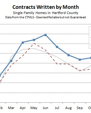 2015-11-06 Hartford County Single Family Contracts in October 2015