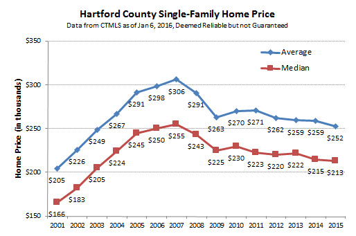 2016-01-06 Hartford County Single Family Prices