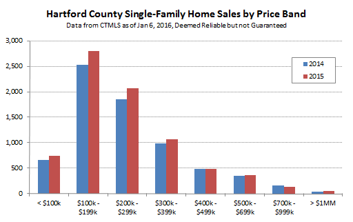2016-01-06 Hartford County Single Family Sales by Price Band