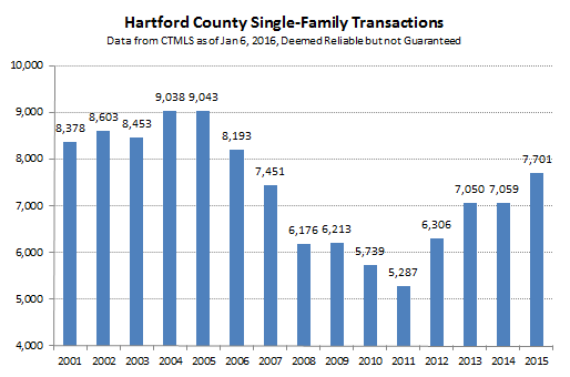 2016-01-06 Hartford County Single Family Sales
