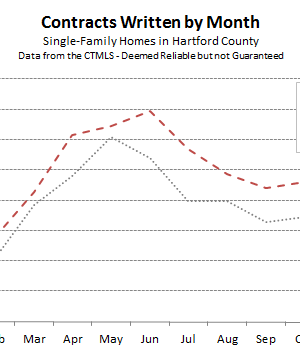 Hartford County Single Family Contracts in January 2016