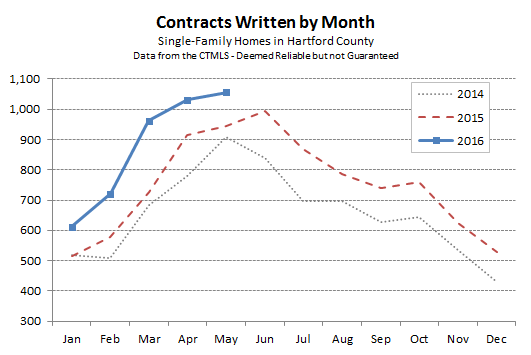 Hartford County Single Family Contracts in May 2016