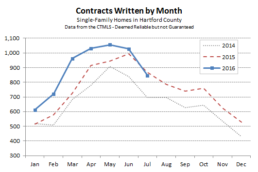 2016-08-04 Hartford County Single Family Contracts in July 2016