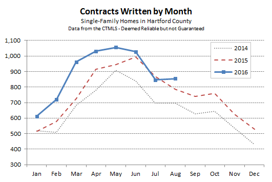 hartford county single-family contracts in august 2016