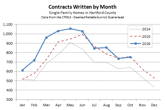 2016-11-02-hartford-county-single-family-contracts-in-october-2016