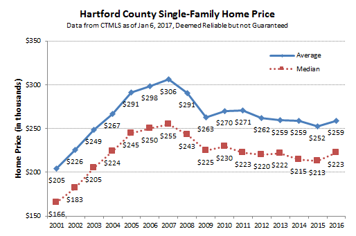 2017-01-06 Hartford County Single Family Prices